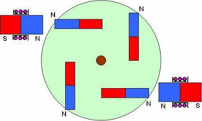 В связи с тем, что в магнитном двигателе МГ, так или иначе, придется в качестве статора использовать электромагнит...
